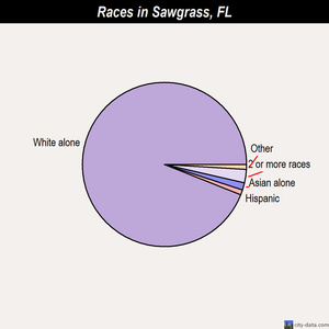 Sawgrass races chart