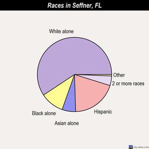 Seffner races chart
