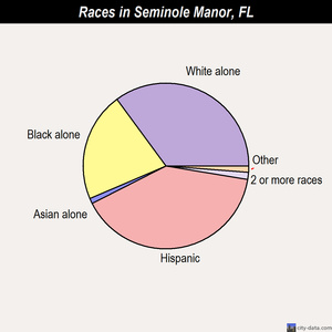 Seminole Manor races chart