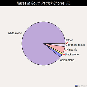 South Patrick Shores races chart