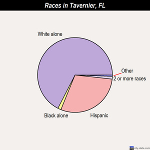 Tavernier races chart
