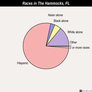The Hammocks races chart