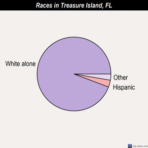 Treasure Island races chart