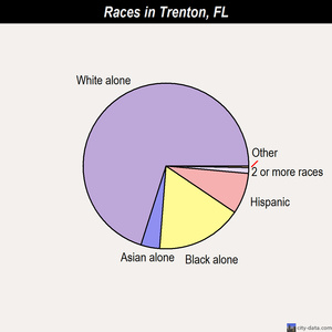 Trenton races chart