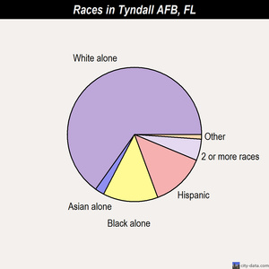 Tyndall AFB races chart