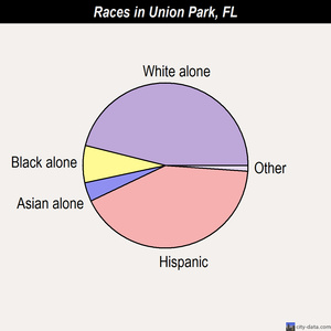 Union Park races chart