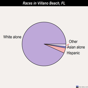 Villano Beach races chart