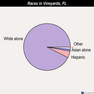 Vineyards races chart
