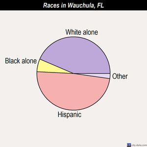 Wauchula races chart