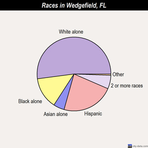 Wedgefield races chart