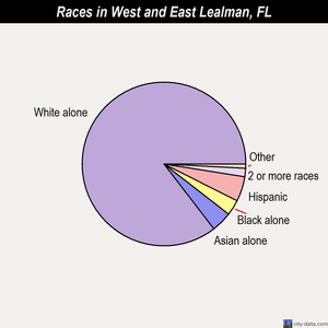 West and East Lealman races chart