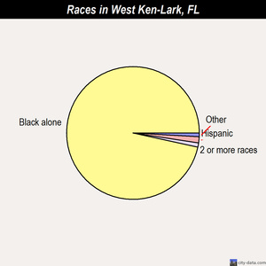 West Ken-Lark races chart