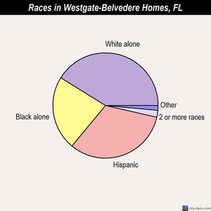 Westgate-Belvedere Homes races chart