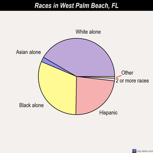 West Palm Beach races chart
