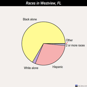 Westview races chart