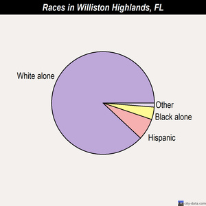 Williston Highlands races chart