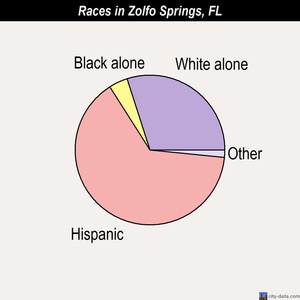 Zolfo Springs races chart