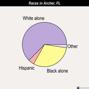 Archer races chart