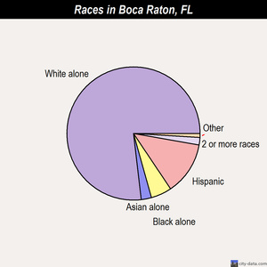 Boca Raton races chart