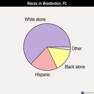 Bradenton races chart