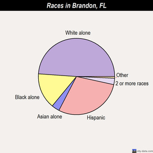 Brandon races chart