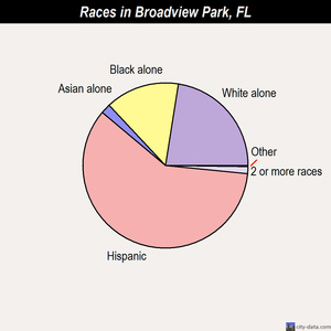 Broadview Park races chart