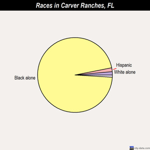 Carver Ranches races chart
