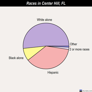 Center Hill races chart