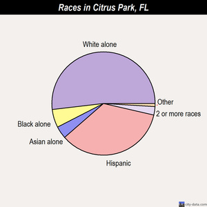 Citrus Park races chart