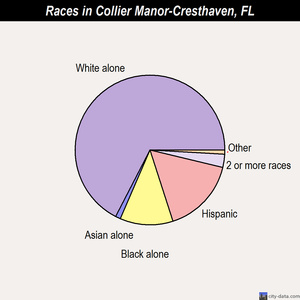 Collier Manor-Cresthaven races chart