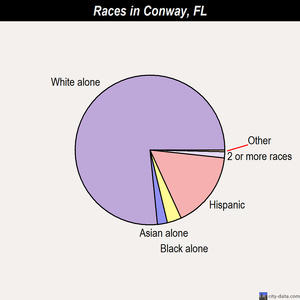 Conway races chart