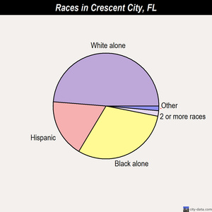 Crescent City races chart