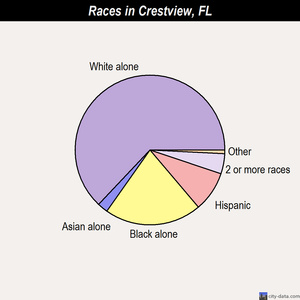 Crestview races chart