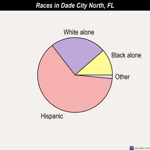 Dade City North races chart