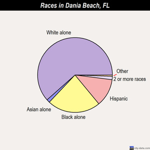 Dania Beach races chart