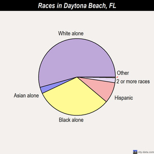 Daytona Beach races chart