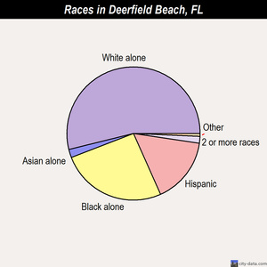 Deerfield Beach races chart