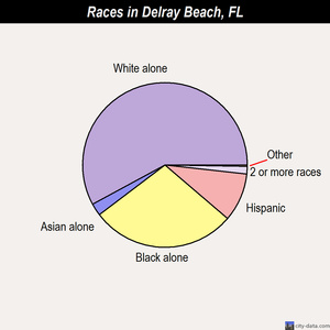 Delray Beach races chart