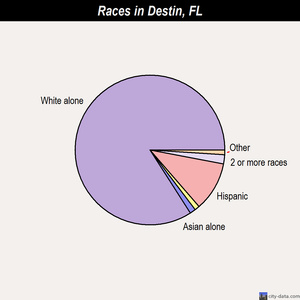 Destin races chart