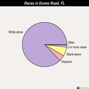 Dunes Road races chart