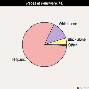 Fellsmere races chart