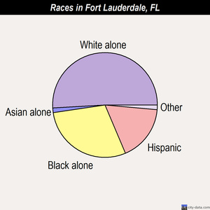 Fort Lauderdale races chart