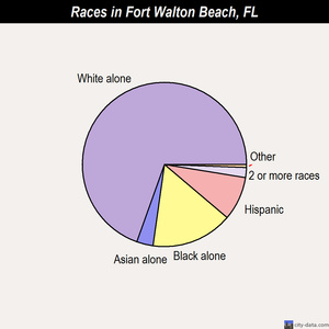 Fort Walton Beach races chart