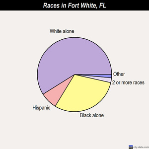Fort White races chart