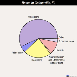 Gainesville races chart