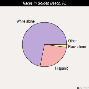 Golden Beach races chart