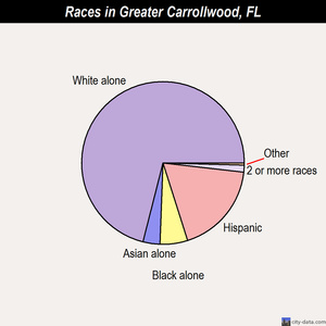 Greater Carrollwood races chart