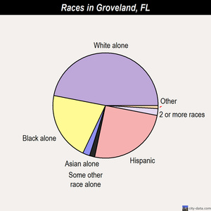 Groveland races chart