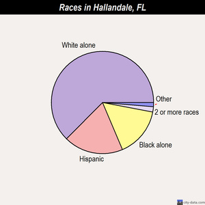 Hallandale races chart
