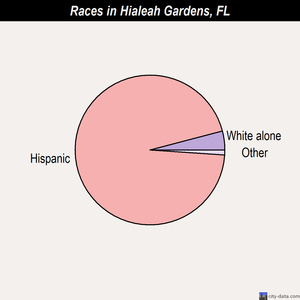Hialeah Gardens races chart